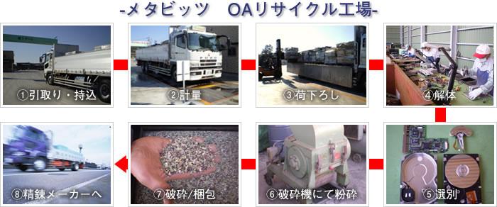 回収から解体・選別・リサイクルまで 安心の国内完全処理